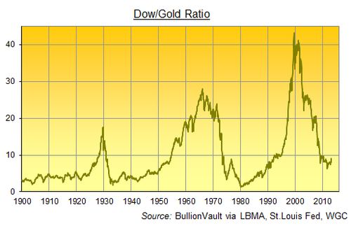 Dow-Gold-Ratio-20132