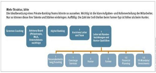 Private Banking Grafik 501
