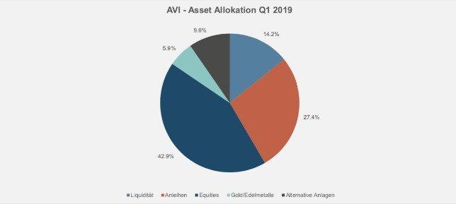 Asset allocation 508