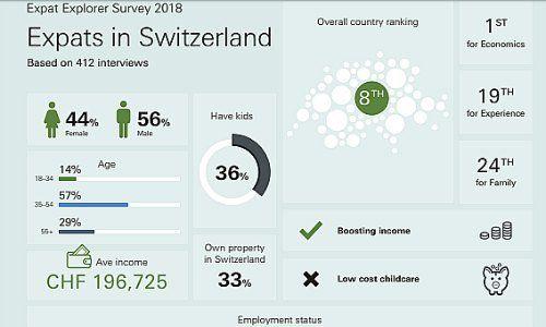 Switzerland Still Top Expat Spot