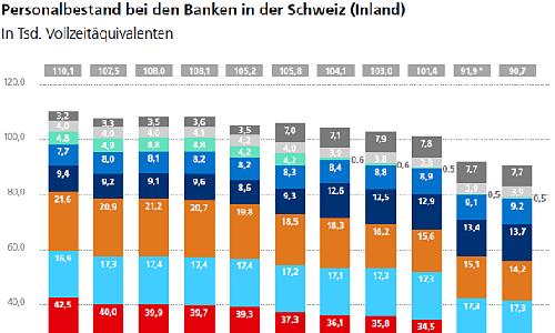 il personale di swissbanking esisteva