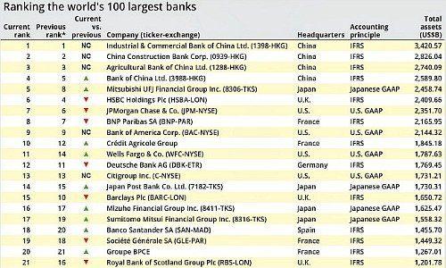 Die Grossten Banken Der Welt