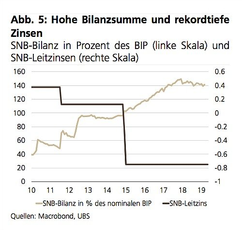 Will SNB Be Corralled Into Rate Cut?
