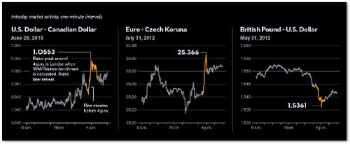 Currency Spikes Sommer 2013