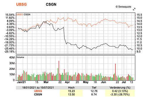 Grafico UBS CS
