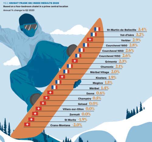 Premio Ski Destin