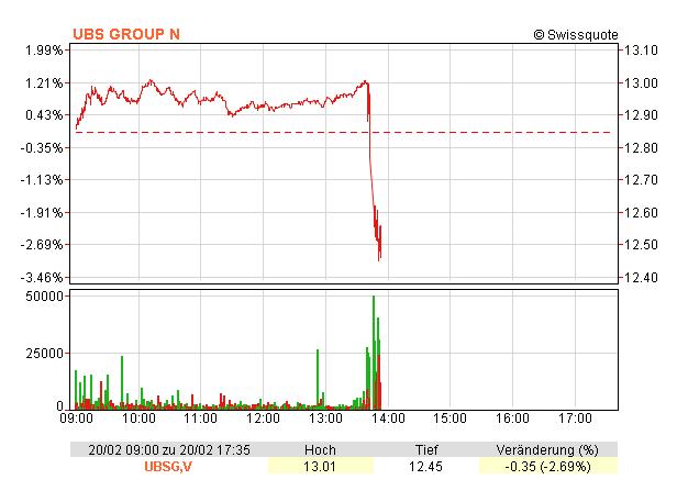 3,7 Mrd. Euro Strafe für Großbank UBS