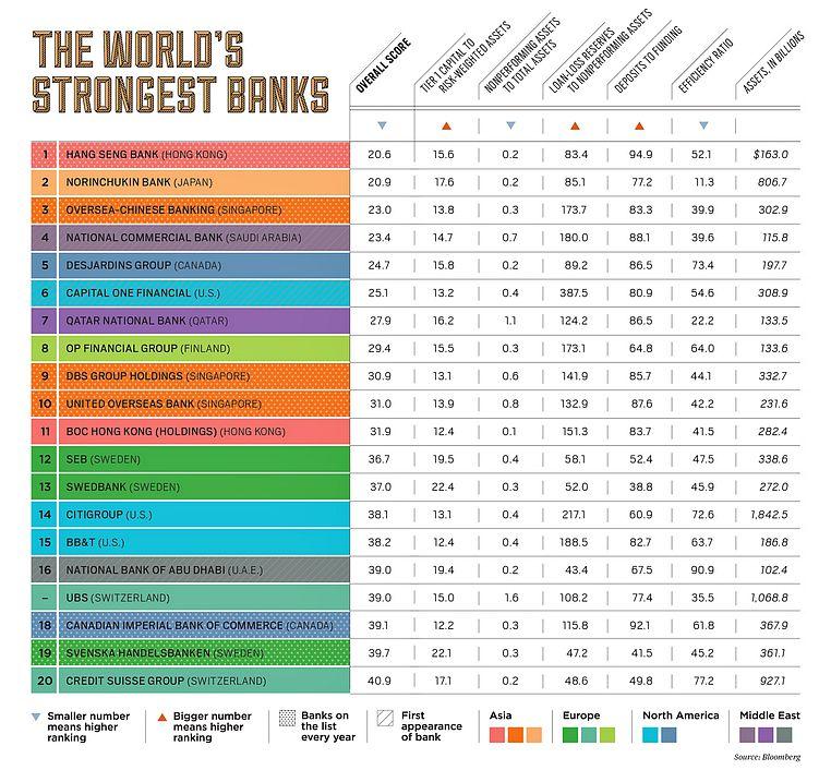 Die stärksten Banken: Schweizer in den Top 20