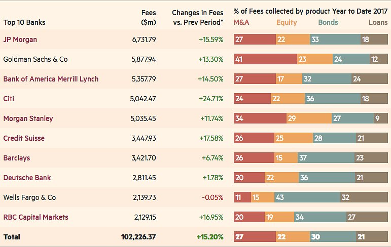 Ubs Investment Banking Slip