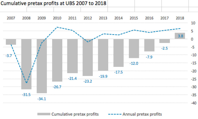 Ten Years on, UBS Clears Crisis Losses